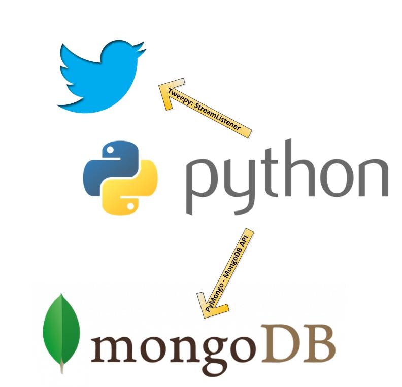 Twitter_Python_MongoDB